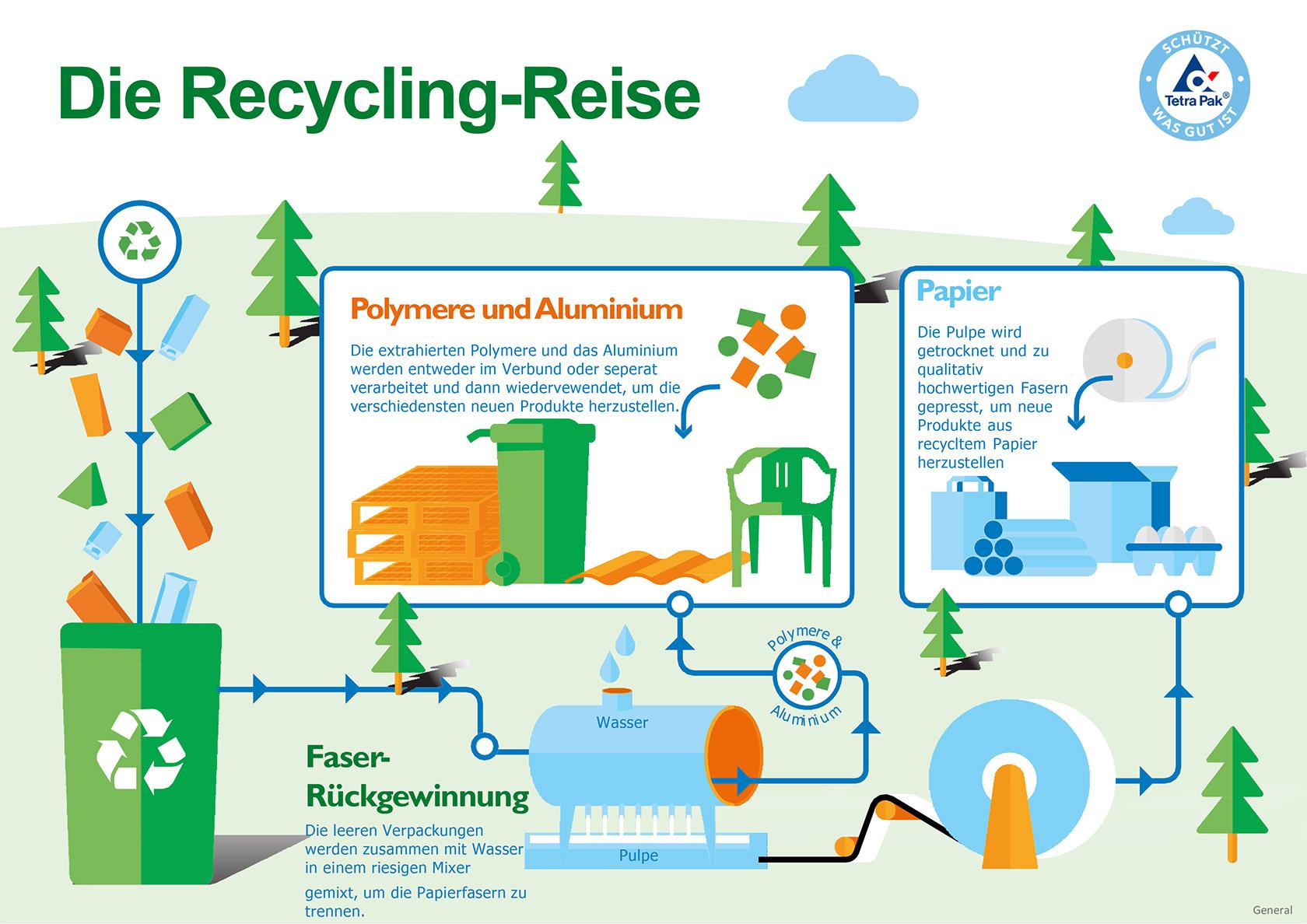Die Tetra Pak Recycling-Reise